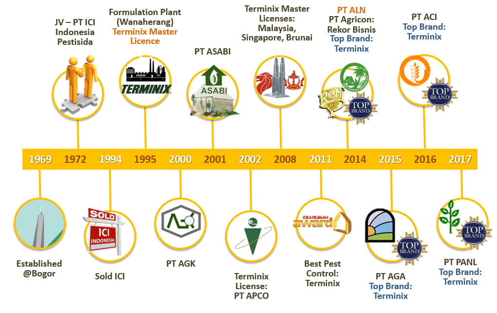 agricon agrochemical development